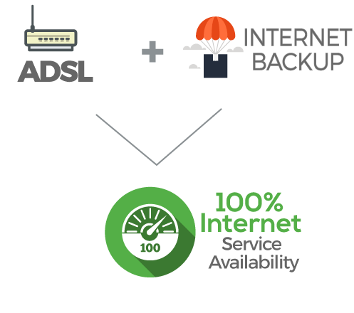 internet backup per hotel - Business Continuity - Internet via satellite per aziende - BROADSAT